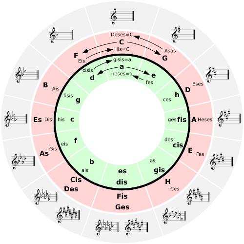 Nauka Gry Na Pianinie Częstochowa I Okolice Nauka W Domu